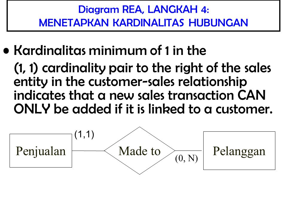 Dokumentasi Praktik Bisnis The one minimum for the cash receipts event indicates that cash is not received prior to delivering the merchandise The N maximum for the cash receipts event means that customers may pay for several sales with one check Penerimaan Kas Penerimaan Kas-Penjualan Penjualan (1, N) (0, N)