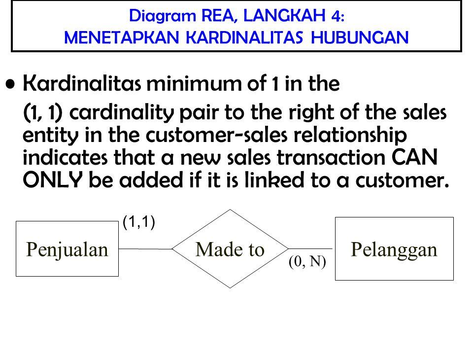 IMPLEMENTASI DIAGRAM REA KEDALAM DATABASE RELASIONAL Diagram REA ini dapat dipergunakan untuk mendesain database relasional yang terstruktur baik.