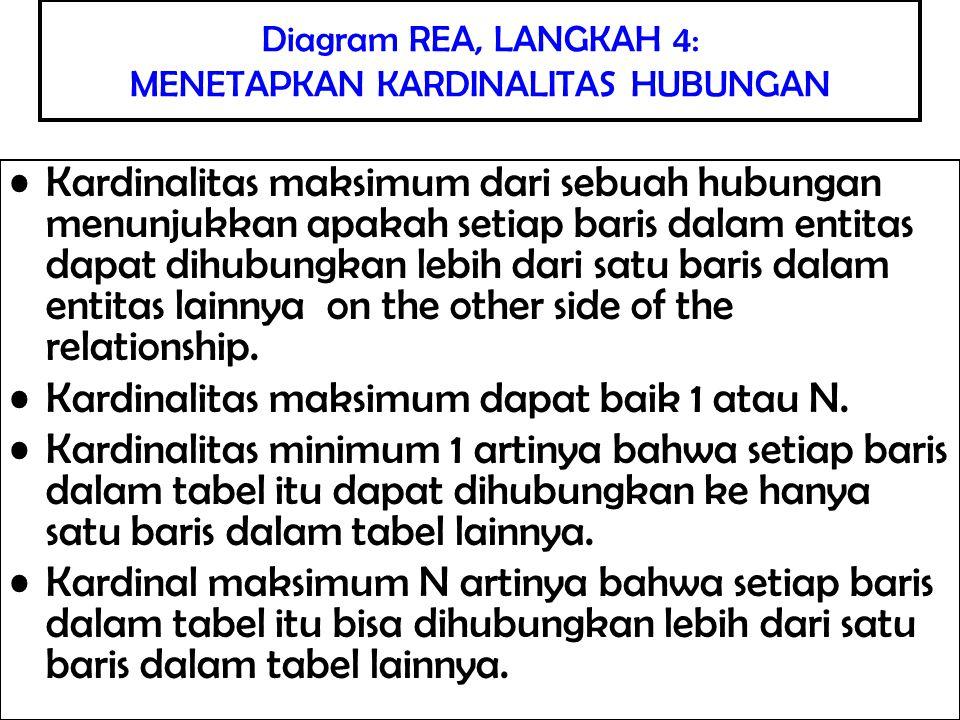 Mengimplementasikan diagram REA ke dalam database relasional melibatkan proses tiga tahap, yaitu : 1.Membuat sebuah tabel untuk setiap entitas berbeda dan untuk setiap hubungan banyak-ke-banyak 2.Memberikan atribut ke tabel yang tepat 3.Menggunakan kunci luar untuk mengimplementasikan hubungan satu- ke-satu dan hubungan satu-ke-banyak IMPLEMENTASI DIAGRAM REA KEDALAM DATABASE RELASIONAL