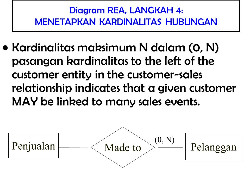 Kardinalitas maksimum 1 dalam (1, 1) pasangan kardinalitas to the right of the sales entity in the customer-sales relationship indicates that a given sales transaction can only be linked to one customer.