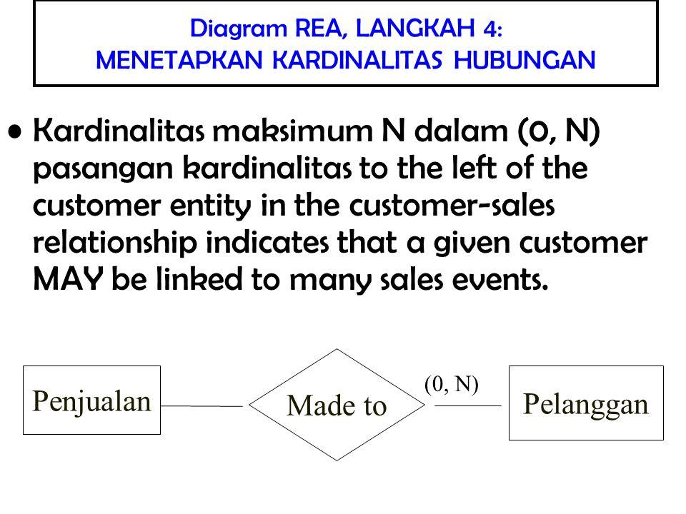 Pengambilan Informasi dari SIA Diagram REA yang lengkap juga berfungsi sebagai petunjuka yang berguna untuk meminta informasi dari database SIA.