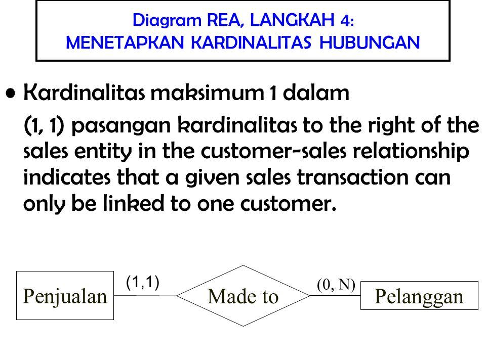 Pendesain database tidak menentukan sendiri kardinalitas Kardinalitas mencerminkan fakta mengenai organisasi yang dibuat modelnya dan juga praktek bisnis organisasi tersebut