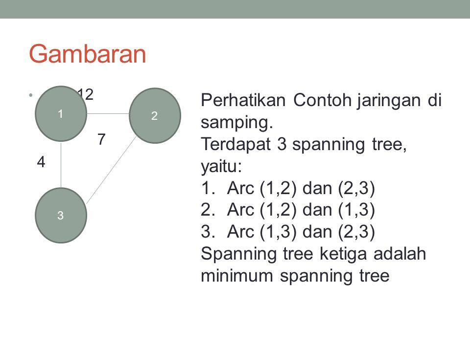Gambaran 12 7 4 1 3 2 Perhatikan Contoh jaringan di samping. Terdapat 3 spanning tree, yaitu: 1.Arc (1,2) dan (2,3) 2.Arc (1,2) dan (1,3) 3.Arc (1,3)