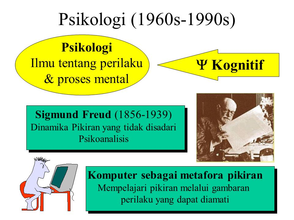 Psikologi (1960s-1990s) Psikologi Ilmu tentang perilaku & proses mental  Kognitif Sigmund Freud (1856-1939) Dinamika Pikiran yang tidak disadari Psi