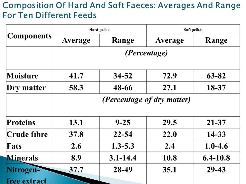Components Hard pelletsSoft pellets AverageRangeAverageRange (Percentage) Moisture41.734-5272.963-82 Dry matter58.348-6627.118-37 (Percentage of dry m