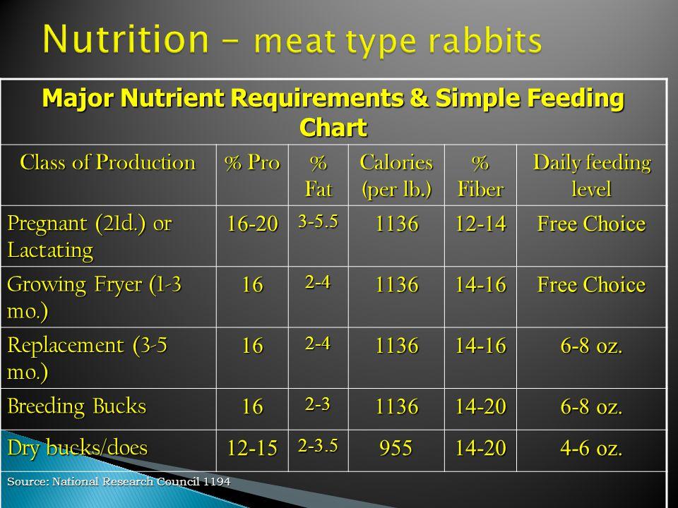 Major Nutrient Requirements & Simple Feeding Chart Class of Production % Pro % Fat Calories (per lb.) % Fiber Daily feeding level Pregnant (21d.) or L