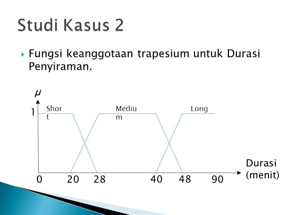  Fungsi keanggotaan trapesium untuk Durasi Penyiraman. Shor t Mediu m 1 02028 4048 90 Long µ Durasi (menit)