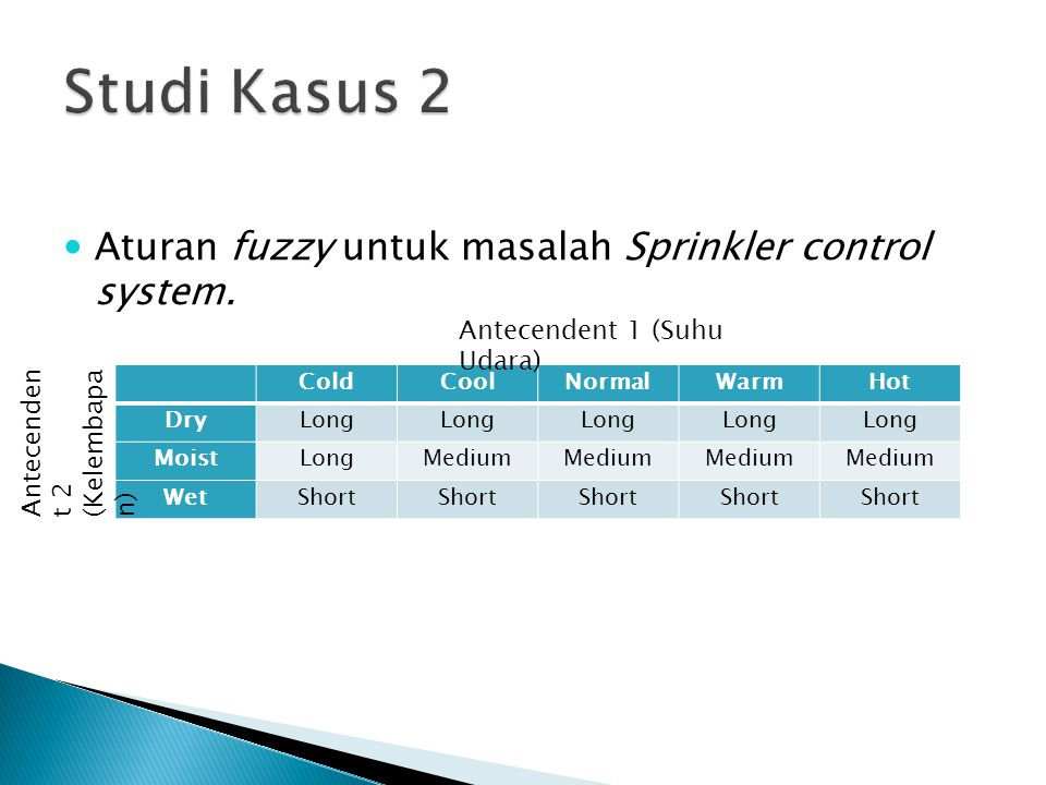 ColdCoolNormalWarmHot DryLong MoistLongMedium WetShort Antecendent 1 (Suhu Udara) Antecenden t 2 (Kelembapa n) Aturan fuzzy untuk masalah Sprinkler co