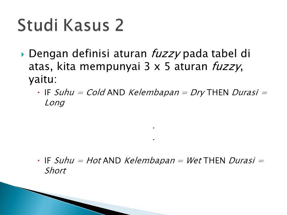  Dengan definisi aturan fuzzy pada tabel di atas, kita mempunyai 3 x 5 aturan fuzzy, yaitu:  IF Suhu = Cold AND Kelembapan = Dry THEN Durasi = Long.