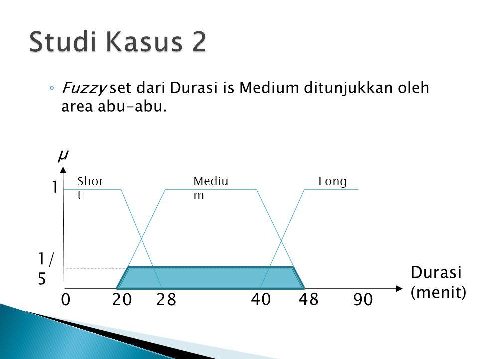 ◦ Fuzzy set dari Durasi is Medium ditunjukkan oleh area abu-abu. Shor t Mediu m 1 02028 4048 90 Long µ Durasi (menit) 1/ 5
