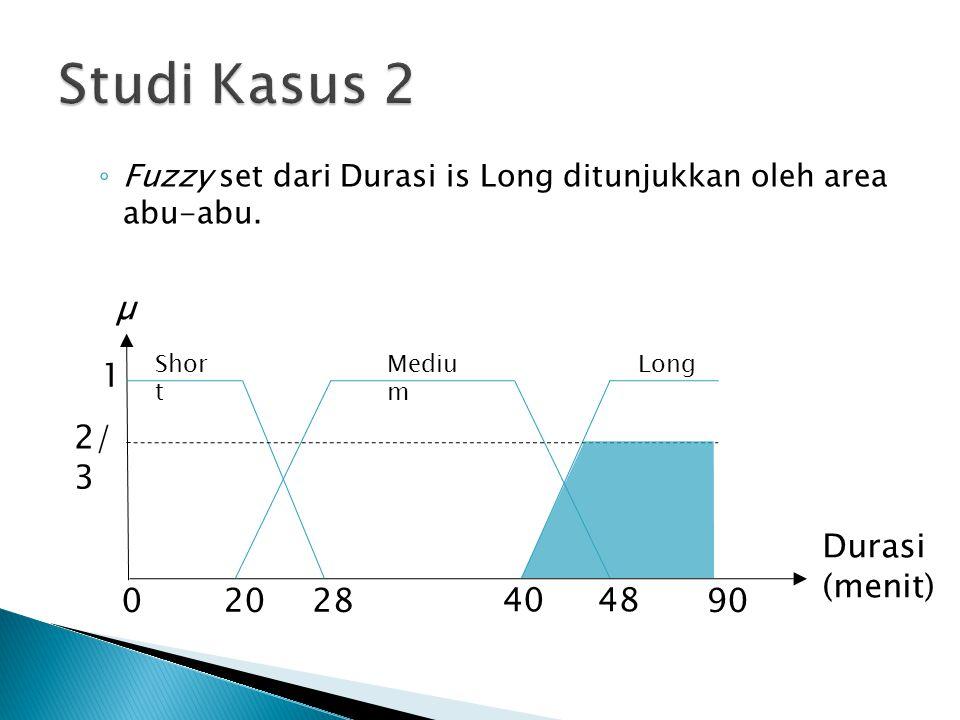 ◦ Fuzzy set dari Durasi is Long ditunjukkan oleh area abu-abu. Shor t Mediu m 1 02028 4048 90 Long µ Durasi (menit) 2/ 3