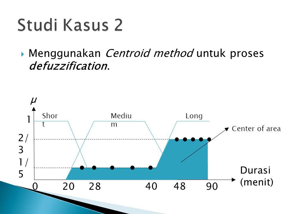  Menggunakan Centroid method untuk proses defuzzification. Shor t Mediu m 1 02028 48 90 Long µ Durasi (menit) 2/ 3 1/ 5 40 Center of area