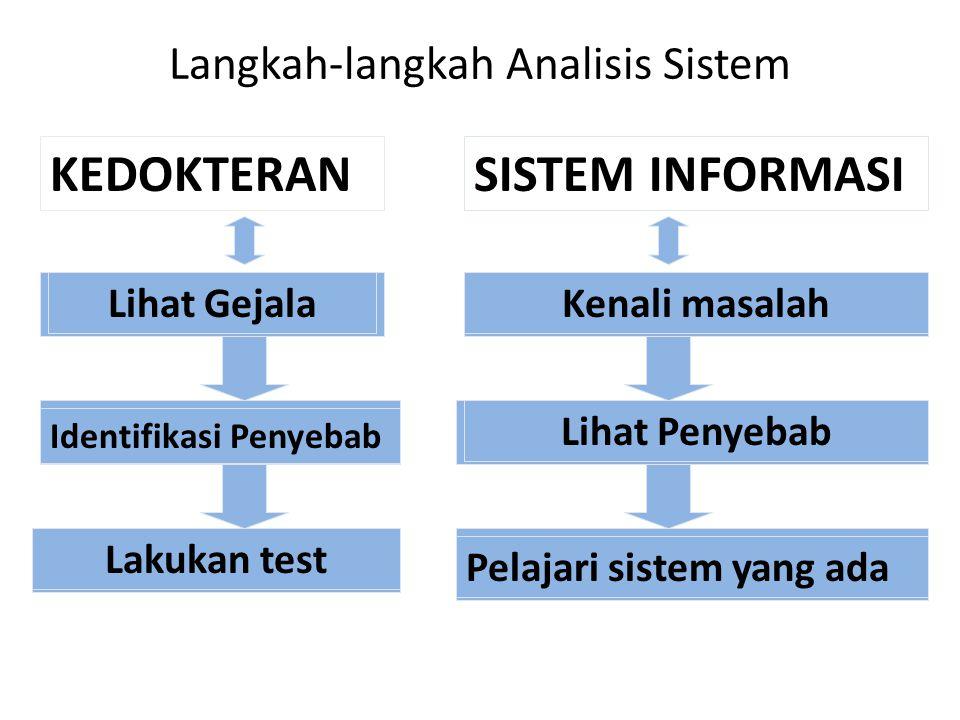 Langkah-langkah Analisis Sistem Kenali masalah Lihat Penyebab Pelajari sistem yang ada Lihat Gejala Identifikasi Penyebab Lakukan test KEDOKTERANSISTEM INFORMASI
