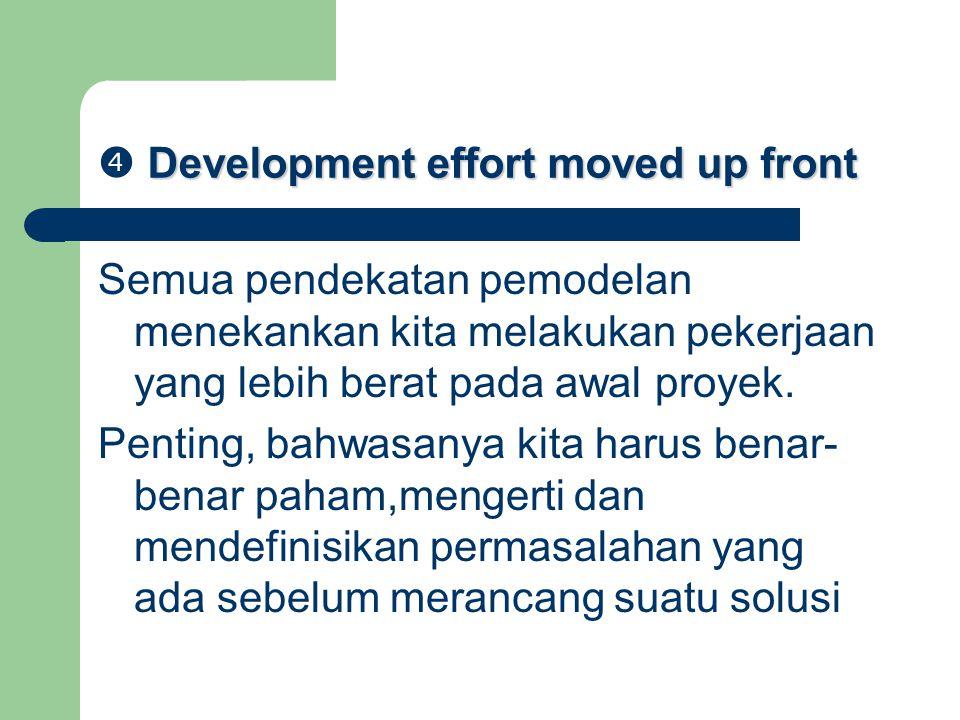 Development effort moved up front  Development effort moved up front Semua pendekatan pemodelan menekankan kita melakukan pekerjaan yang lebih berat