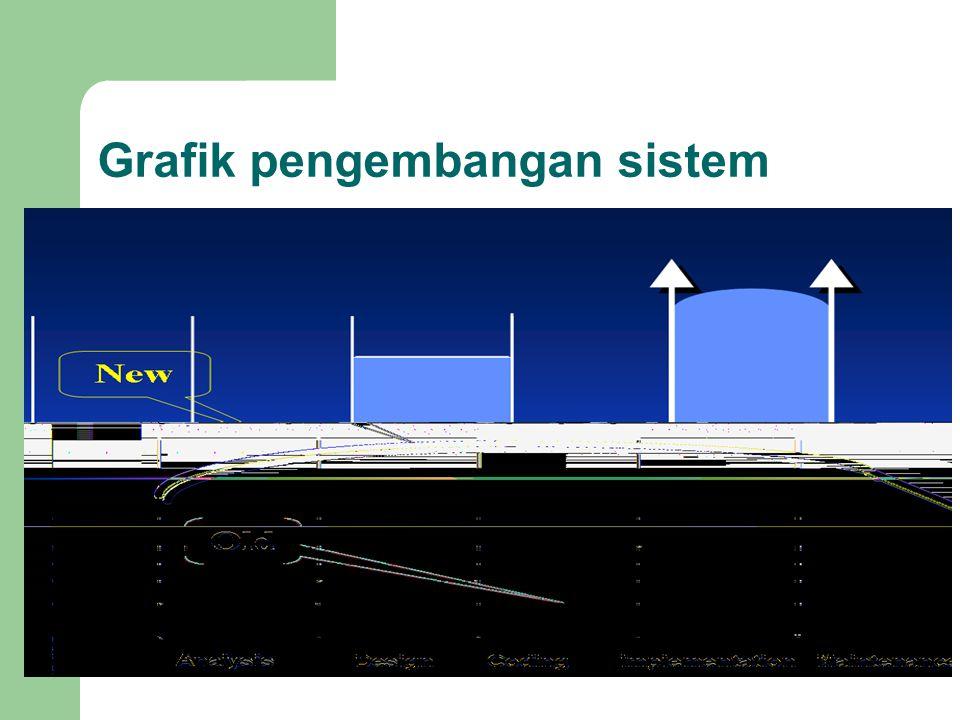 Grafik pengembangan sistem