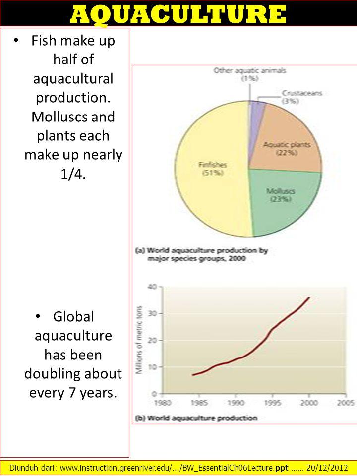 AQUACULTURE Fish make up half of aquacultural production.