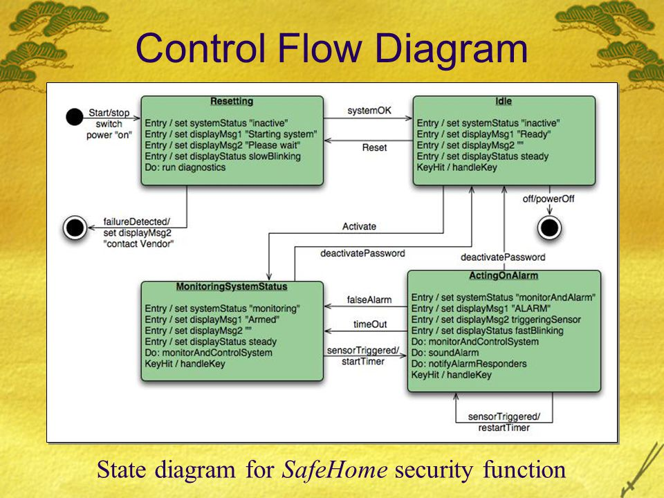 Control Flow Diagram State diagram for SafeHome security function