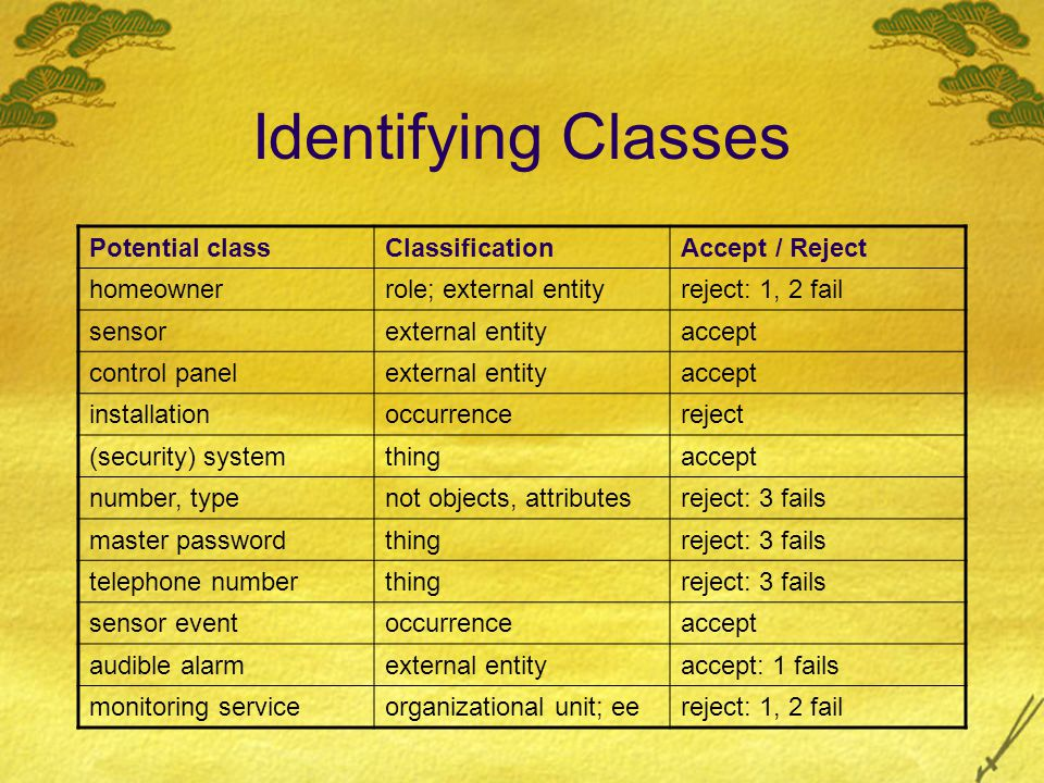 Identifying Classes Potential classClassificationAccept / Reject homeownerrole; external entityreject: 1, 2 fail sensorexternal entityaccept control p