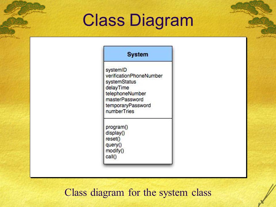 Class Diagram Class diagram for the system class