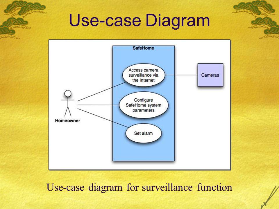 Use-case Diagram Use-case diagram for surveillance function