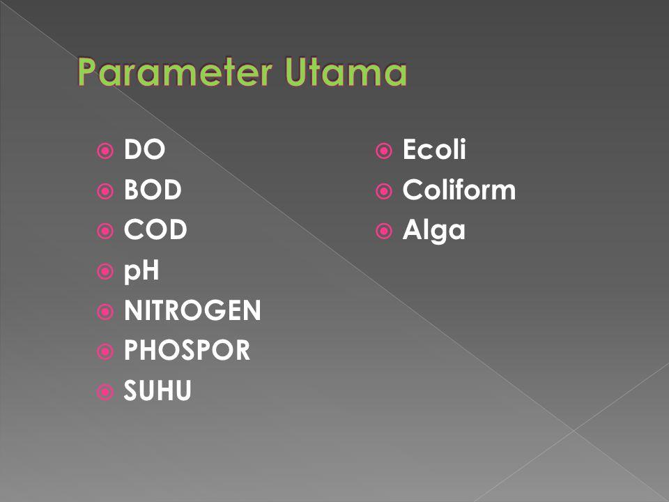  DO  BOD  COD  pH  NITROGEN  PHOSPOR  SUHU  Ecoli  Coliform  Alga
