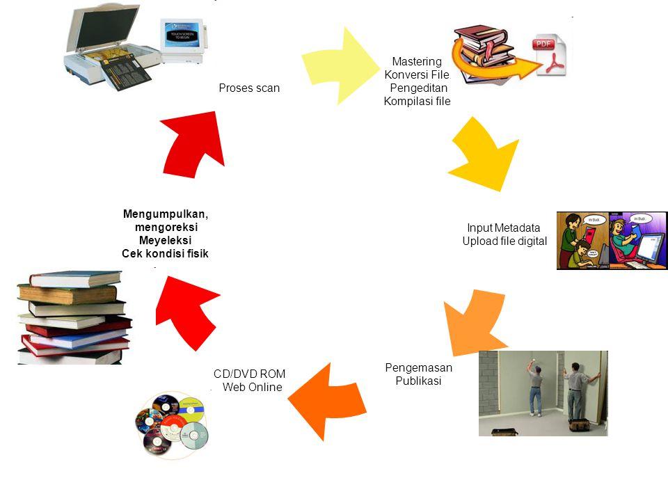 Mastering Konversi File. Pengeditan Kompilasi file Input Metadata Upload file digital Pengemasan Publikasi CD/DVD ROM Web Online Mengumpulkan, mengore