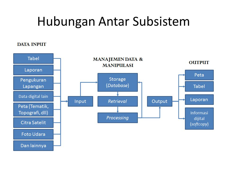 Hubungan Antar Subsistem