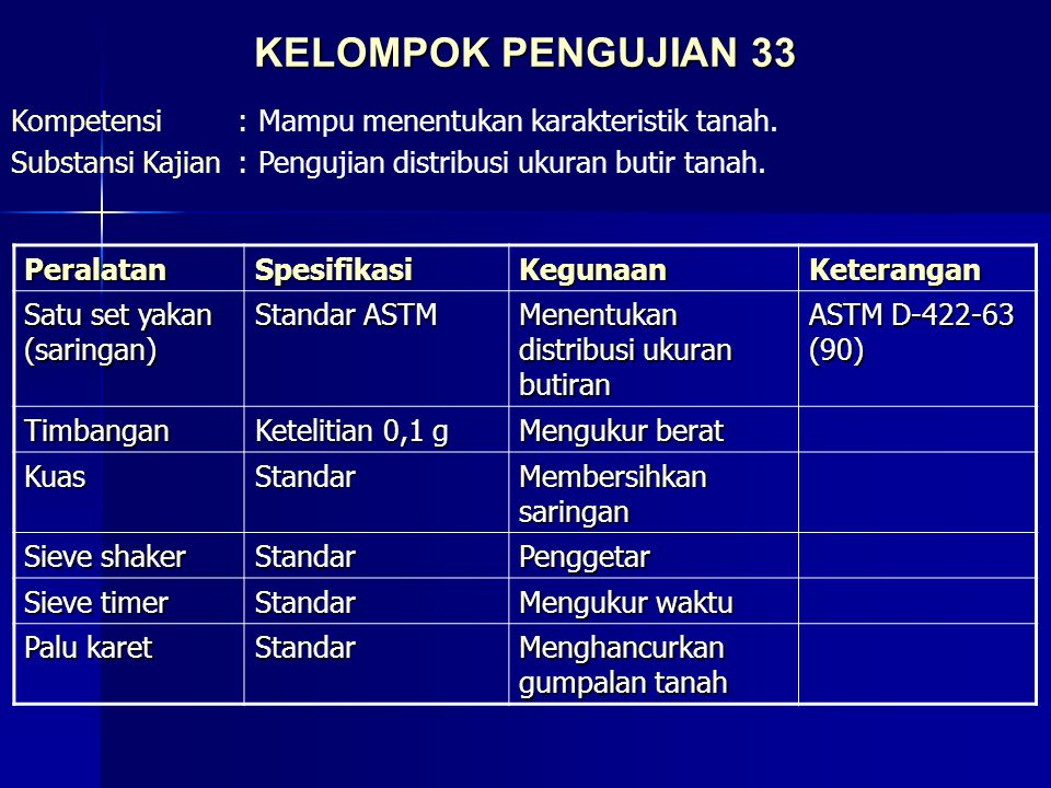 KELOMPOK PENGUJIAN 33 Kompetensi:Mampu menentukan karakteristik tanah. Substansi Kajian:Pengujian distribusi ukuran butir tanah. PeralatanSpesifikasiK