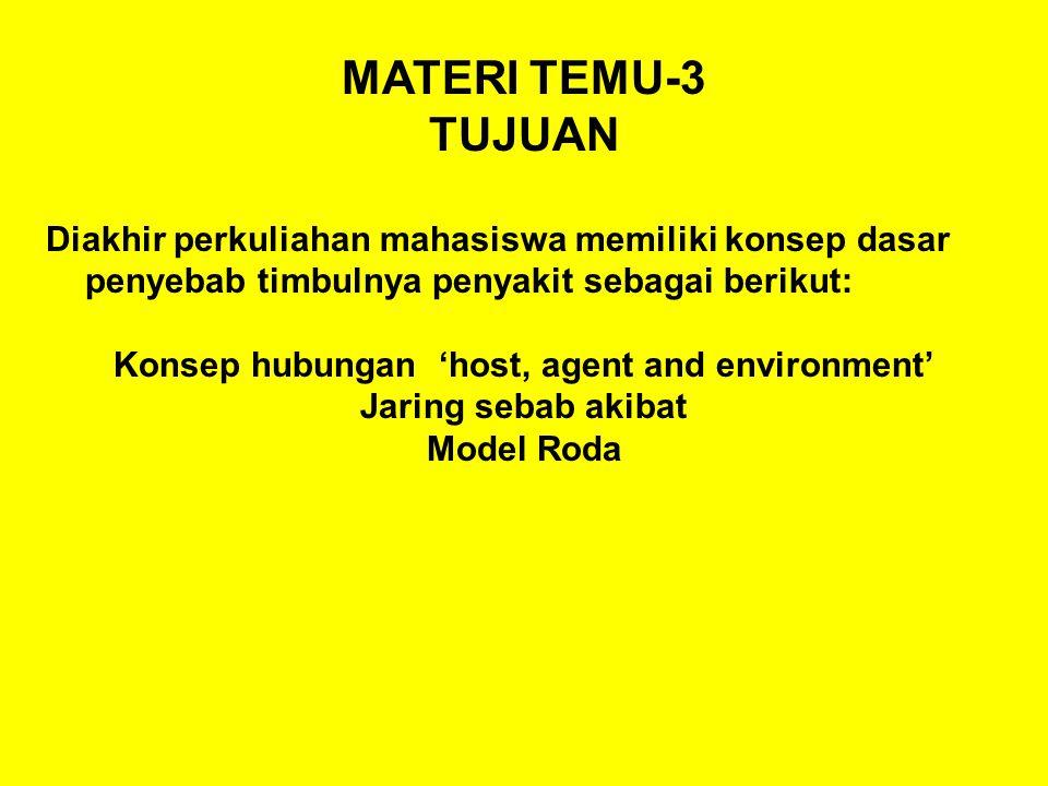 MATERI TEMU-3 TUJUAN Diakhir perkuliahan mahasiswa memiliki konsep dasar penyebab timbulnya penyakit sebagai berikut: Konsep hubungan 'host, agent and