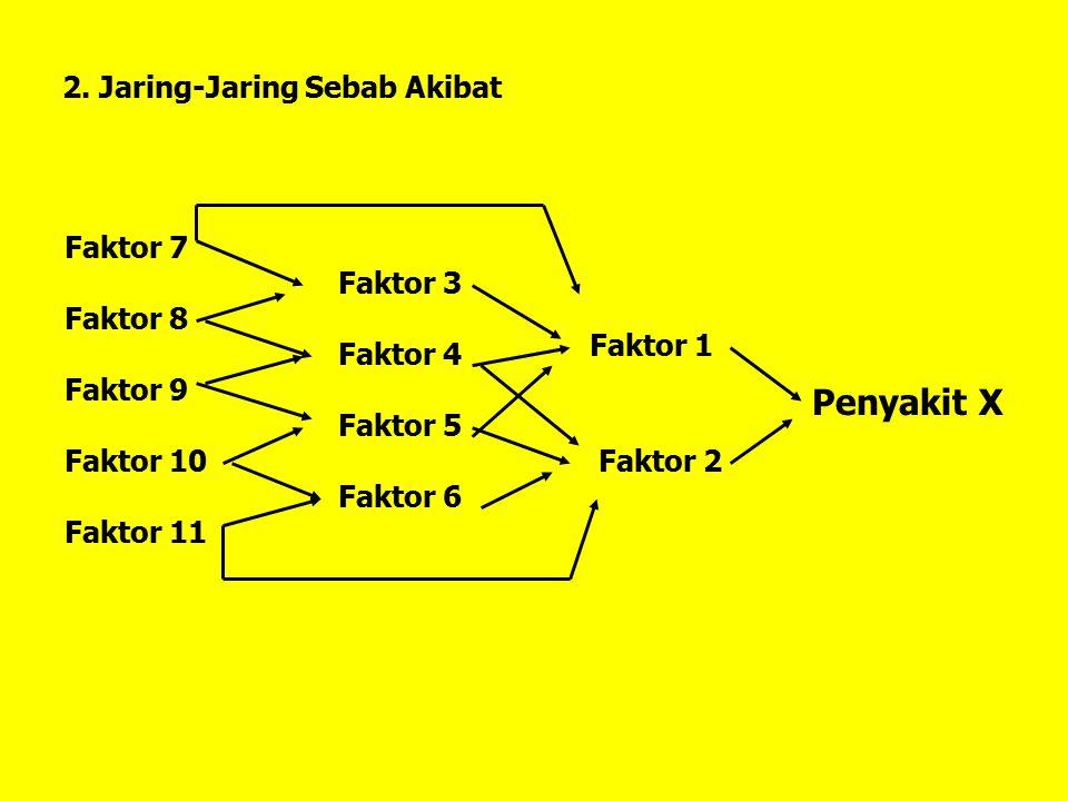 2. Jaring-Jaring Sebab Akibat Penyakit X Faktor 1 Faktor 2 Faktor 3 Faktor 4 Faktor 5 Faktor 6 Faktor 7 Faktor 8 Faktor 9 Faktor 10 Faktor 11