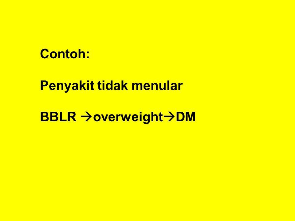 Contoh: Penyakit tidak menular BBLR  overweight  DM