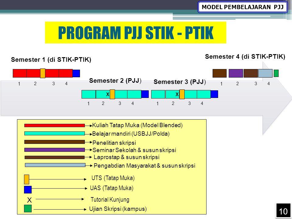 Semester 1 (di STIK-PTIK) Belajar mandiri (USBJJ/Polda) UAS (Tatap Muka) PROGRAM PJJ STIK - PTIK X 1 234 Semester 2 (PJJ) X 1 234 UTS (Tatap Muka) Uji