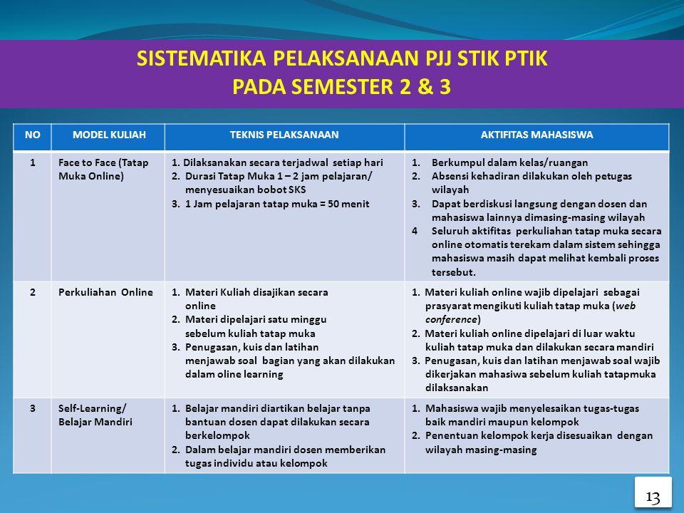 13 SISTEMATIKA PELAKSANAAN PJJ STIK PTIK PADA SEMESTER 2 & 3 13 NO MODEL KULIAHTEKNIS PELAKSANAANAKTIFITAS MAHASISWA 1Face to Face (Tatap Muka Online)