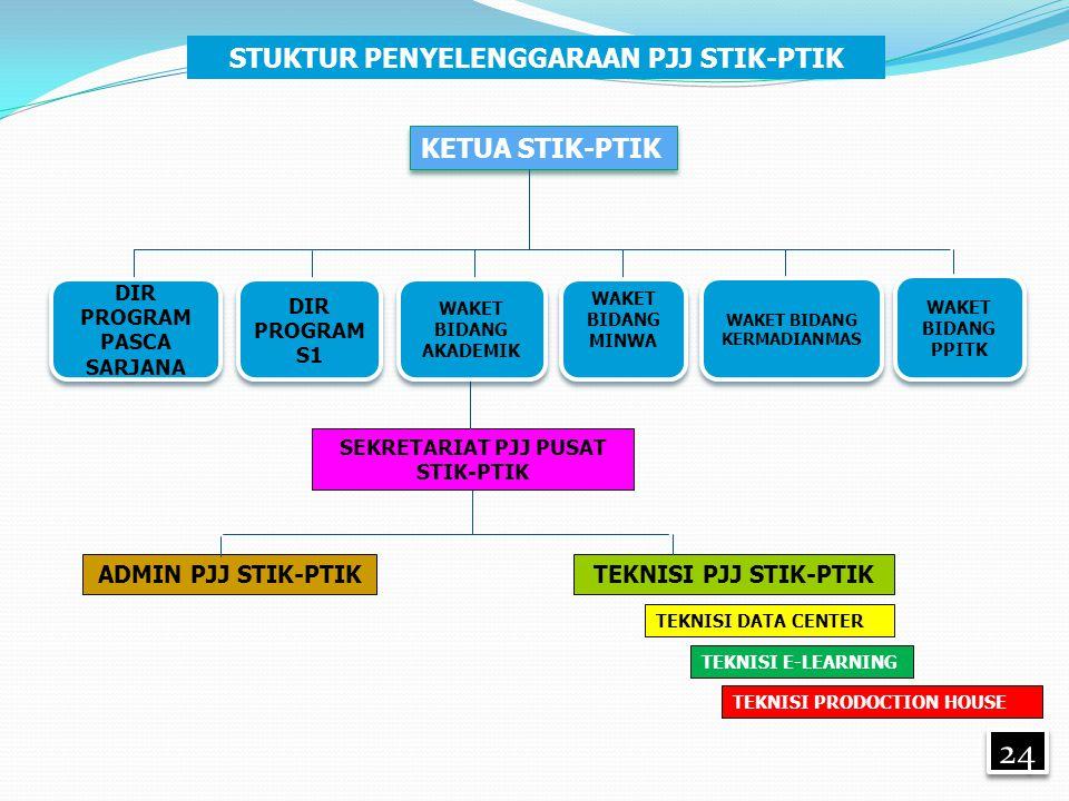 24 STUKTUR PENYELENGGARAAN PJJ STIK-PTIK KETUA STIK-PTIK SEKRETARIAT PJJ PUSAT STIK-PTIK ADMIN PJJ STIK-PTIKTEKNISI PJJ STIK-PTIK TEKNISI DATA CENTER TEKNISI E-LEARNING TEKNISI PRODOCTION HOUSE WAKET BIDANG KERMADIANMAS WAKET BIDANG KERMADIANMAS WAKET BIDANG PPITK WAKET BIDANG PPITK WAKET BIDANG MINWA WAKET BIDANG MINWA WAKET BIDANG AKADEMIK DIR PROGRAM S1 DIR PROGRAM PASCA SARJANA