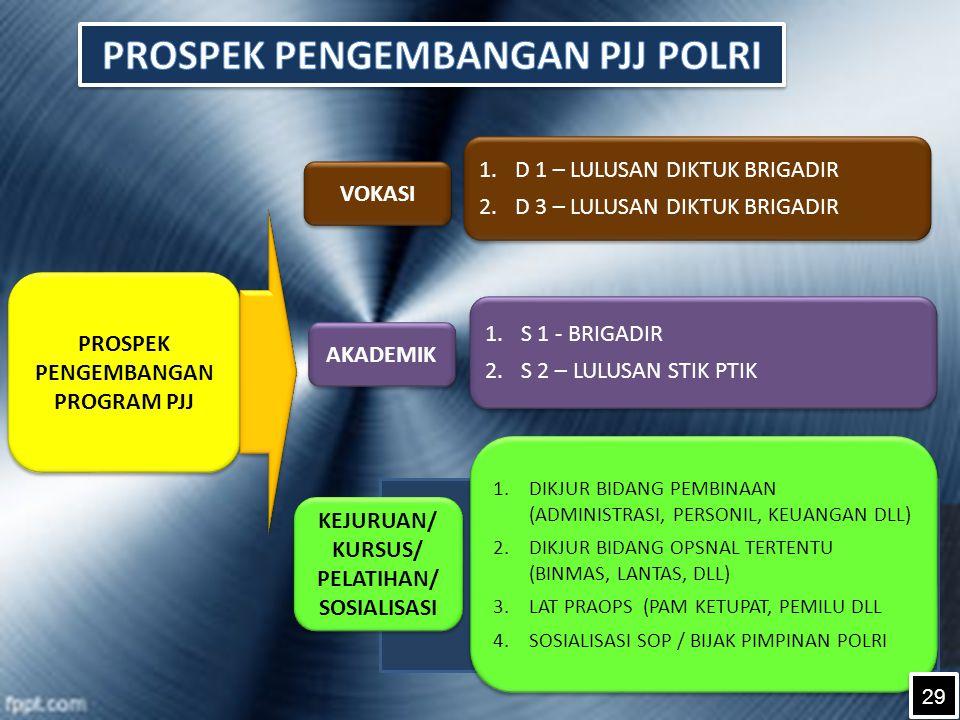 PROSPEK PENGEMBANGAN PROGRAM PJJ AKADEMIK VOKASI KEJURUAN/ KURSUS/ PELATIHAN/ SOSIALISASI KEJURUAN/ KURSUS/ PELATIHAN/ SOSIALISASI 1.S 1 - BRIGADIR 2.S 2 – LULUSAN STIK PTIK 1.S 1 - BRIGADIR 2.S 2 – LULUSAN STIK PTIK 1.D 1 – LULUSAN DIKTUK BRIGADIR 2.D 3 – LULUSAN DIKTUK BRIGADIR 1.D 1 – LULUSAN DIKTUK BRIGADIR 2.D 3 – LULUSAN DIKTUK BRIGADIR 1.DIKJUR BIDANG PEMBINAAN (ADMINISTRASI, PERSONIL, KEUANGAN DLL) 2.DIKJUR BIDANG OPSNAL TERTENTU (BINMAS, LANTAS, DLL) 3.LAT PRAOPS (PAM KETUPAT, PEMILU DLL 4.SOSIALISASI SOP / BIJAK PIMPINAN POLRI 1.DIKJUR BIDANG PEMBINAAN (ADMINISTRASI, PERSONIL, KEUANGAN DLL) 2.DIKJUR BIDANG OPSNAL TERTENTU (BINMAS, LANTAS, DLL) 3.LAT PRAOPS (PAM KETUPAT, PEMILU DLL 4.SOSIALISASI SOP / BIJAK PIMPINAN POLRI 29