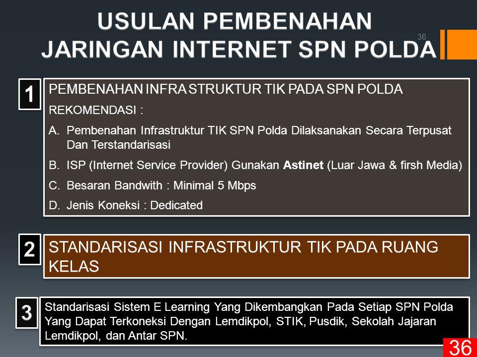 PEMBENAHAN INFRA STRUKTUR TIK PADA SPN POLDA REKOMENDASI : A.Pembenahan Infrastruktur TIK SPN Polda Dilaksanakan Secara Terpusat Dan Terstandarisasi B.ISP (Internet Service Provider) Gunakan Astinet (Luar Jawa & firsh Media) C.Besaran Bandwith : Minimal 5 Mbps D.Jenis Koneksi : Dedicated PEMBENAHAN INFRA STRUKTUR TIK PADA SPN POLDA REKOMENDASI : A.Pembenahan Infrastruktur TIK SPN Polda Dilaksanakan Secara Terpusat Dan Terstandarisasi B.ISP (Internet Service Provider) Gunakan Astinet (Luar Jawa & firsh Media) C.Besaran Bandwith : Minimal 5 Mbps D.Jenis Koneksi : Dedicated STANDARISASI INFRASTRUKTUR TIK PADA RUANG KELAS Standarisasi Sistem E Learning Yang Dikembangkan Pada Setiap SPN Polda Yang Dapat Terkoneksi Dengan Lemdikpol, STIK, Pusdik, Sekolah Jajaran Lemdikpol, dan Antar SPN.