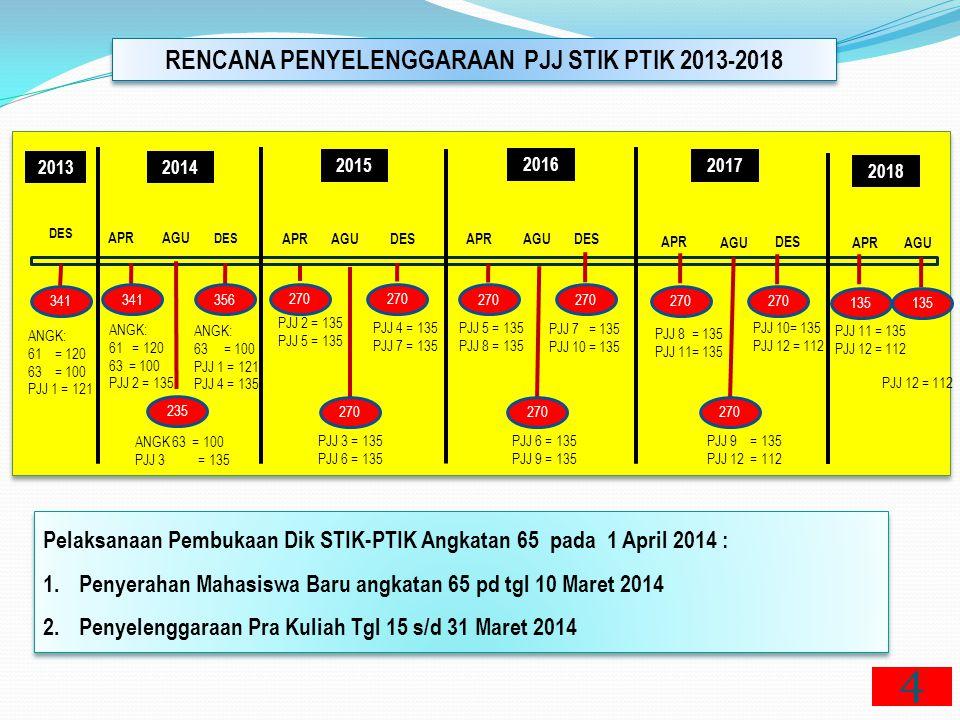 RENCANA PENYELENGGARAAN PJJ STIK PTIK 2013-2018 2014 2015 2016 2017 2018 AGU DES APR AGUDESAPRAGUDESAPR AGU DES APR 341 235 356 270 135 ANGK: 61 = 120