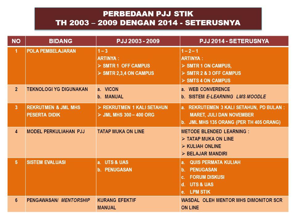 Semester 1 (di STIK-PTIK) Belajar mandiri (USBJJ/Polda) UAS (Tatap Muka) PROGRAM PJJ STIK - PTIK X 1 234 Semester 2 (PJJ) X 1 234 UTS (Tatap Muka) Ujian Skripsi (kampus) Semester 3 (PJJ) X 1 234 Semester 4 (di STIK-PTIK) 1 234 Kuliah Tatap Muka (Model Blended) Tutorial Kunjung Penelitian skripsi Seminar Sekolah & susun skripsi Laprostap & susun skripsi Pengabdian Masyarakat & susun skripsi 10 MODEL PEMBELAJARAN PJJ