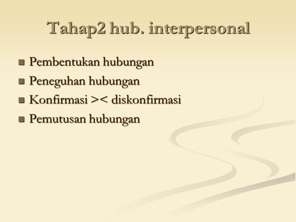Tahap2 hub. interpersonal Pembentukan hubungan Pembentukan hubungan Peneguhan hubungan Peneguhan hubungan Konfirmasi > < diskonfirmasi Pemutusan hubun