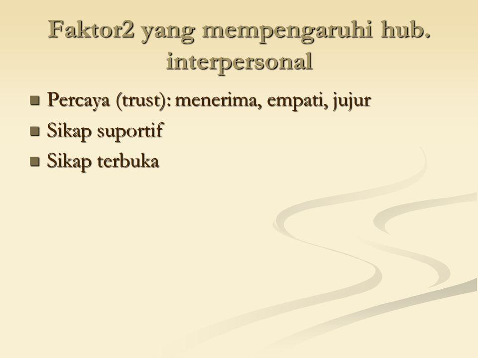 Faktor2 yang mempengaruhi hub. interpersonal Percaya (trust): menerima, empati, jujur Percaya (trust): menerima, empati, jujur Sikap suportif Sikap su
