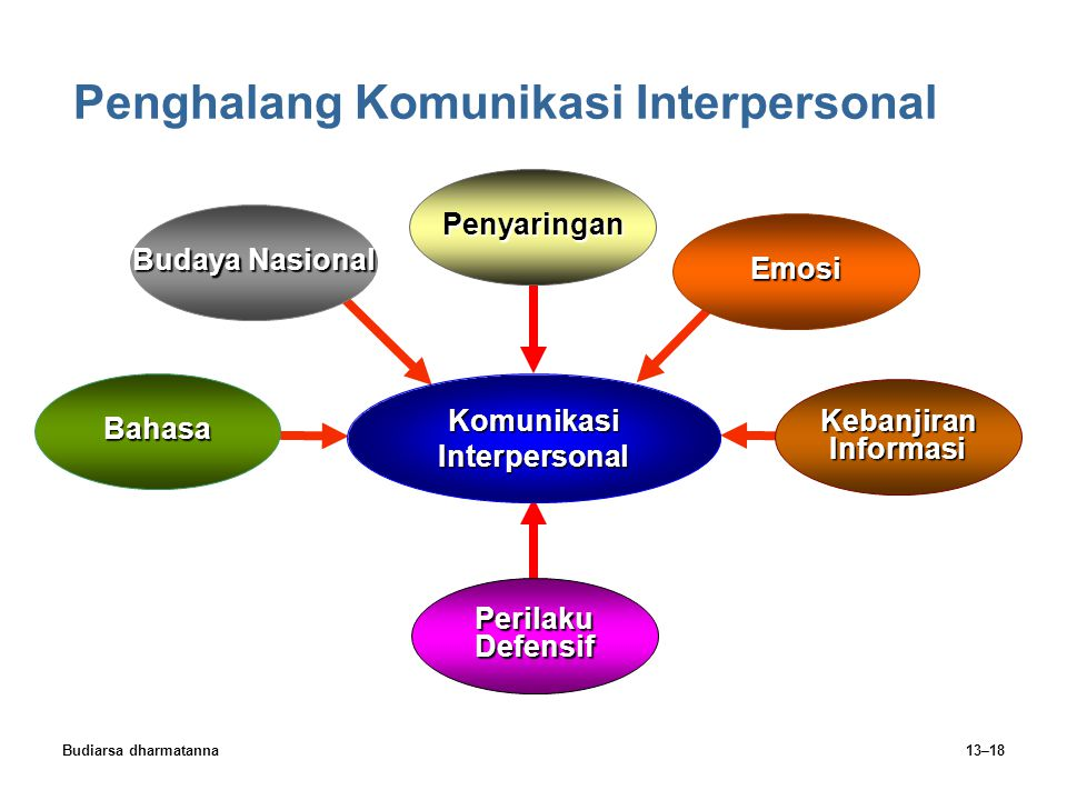 Budiarsa dharmatanna13–18 Penghalang Komunikasi Interpersonal PerilakuDefensif Budaya Nasional Emosi KebanjiranInformasi Komunikasi Interpersonal Baha