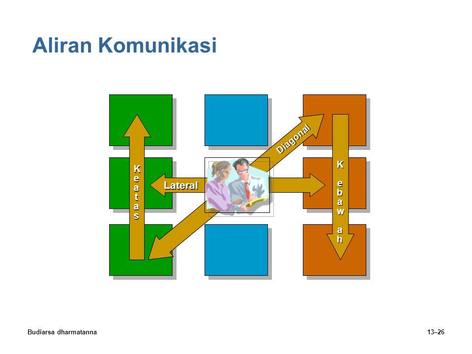 Budiarsa dharmatanna13–26 Aliran Komunikasi Lateral Diagonal K ebaw ahK ebaw ahK ebaw ahK ebaw ah KeatasKeatasKeatasKeatas