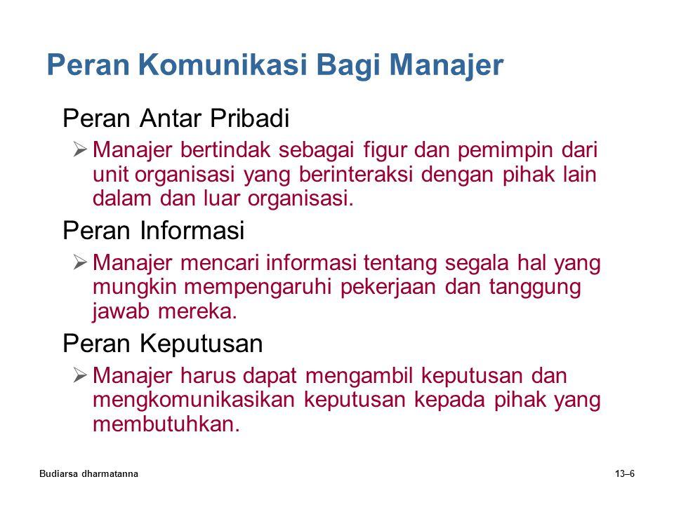 Budiarsa dharmatanna13–6 Peran Komunikasi Bagi Manajer Peran Antar Pribadi  Manajer bertindak sebagai figur dan pemimpin dari unit organisasi yang be