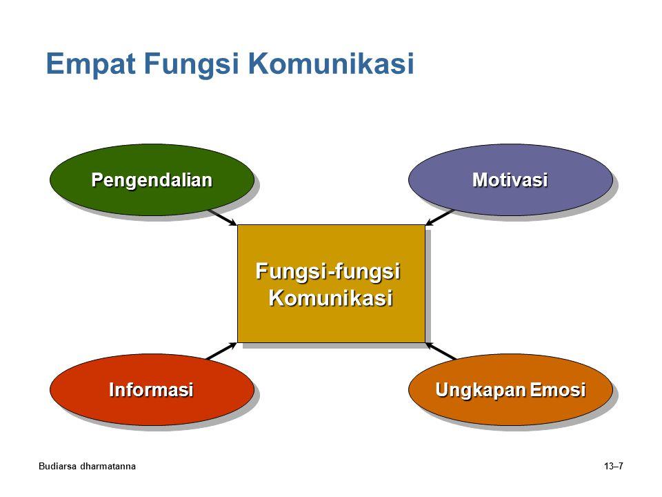 Budiarsa dharmatanna13–7 Empat Fungsi Komunikasi Fungsi-fungsiKomunikasiFungsi-fungsiKomunikasiPengendalianPengendalianMotivasiMotivasi Ungkapan Emosi