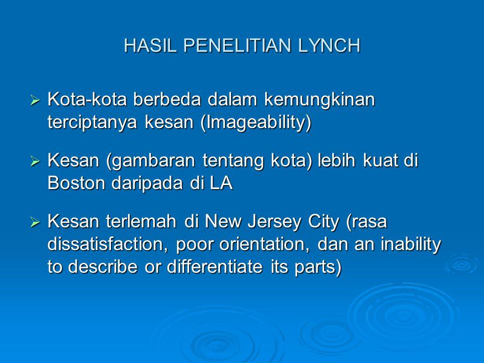 HASIL PENELITIAN LYNCH  Kota-kota berbeda dalam kemungkinan terciptanya kesan (Imageability)  Kesan (gambaran tentang kota) lebih kuat di Boston daripada di LA  Kesan terlemah di New Jersey City (rasa dissatisfaction, poor orientation, dan an inability to describe or differentiate its parts)