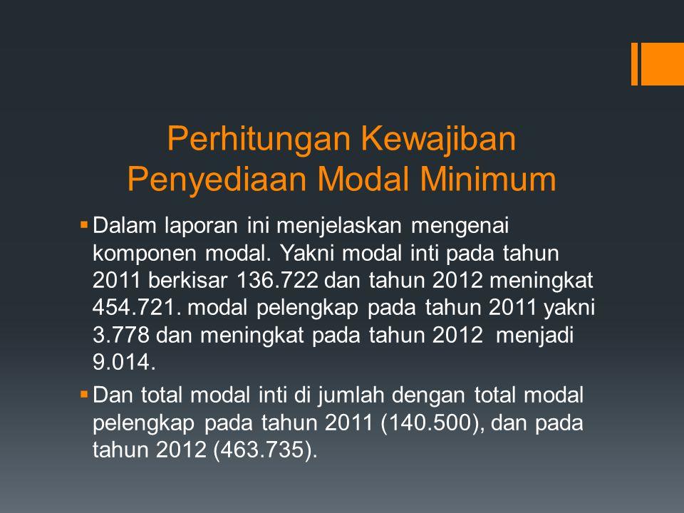 Perhitungan Kewajiban Penyediaan Modal Minimum  Dalam laporan ini menjelaskan mengenai komponen modal.