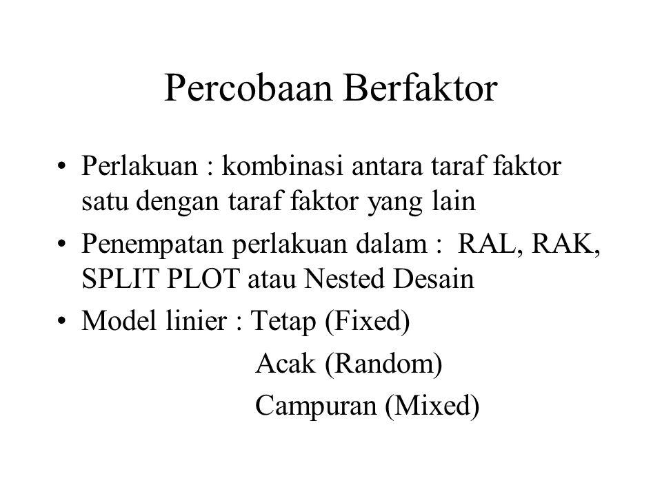 Percobaan 2 faktor dalam RAL Model linier Yijk = u + Ai + Bj + (AB)ij +eijk Ai= pengaruh perlakuan faktor A taraf ke-i Bj= pengaruh perlakuan faktor B taraf ke-j (AB)ij = pengaruh interaksi eijk = pengaruh acak/galat percobaan