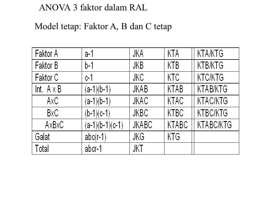 Model tetap: Faktor A, B dan C tetap ANOVA 3 faktor dalam RAL
