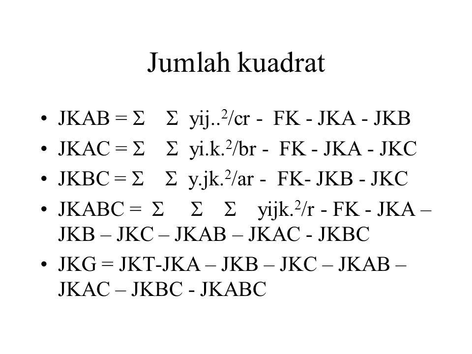 Jumlah kuadrat JKAB =   yij.. 2 /cr - FK - JKA - JKB JKAC =   yi.k. 2 /br - FK - JKA - JKC JKBC =   y.jk. 2 /ar - FK- JKB - JKC JKABC =    yi