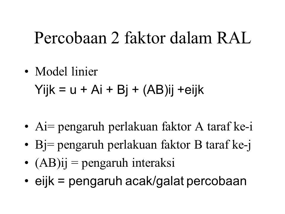 Percobaan 2 faktor dalam RAL Model linier Yijk = u + Ai + Bj + (AB)ij +eijk Ai= pengaruh perlakuan faktor A taraf ke-i Bj= pengaruh perlakuan faktor B